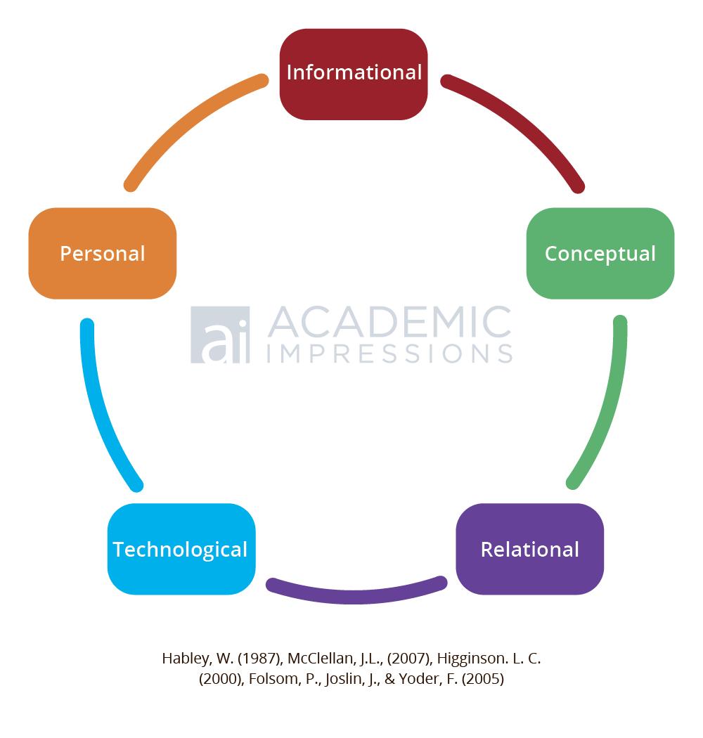 McLellan's 5-Part Framework for the Academic Advisor Skillsets