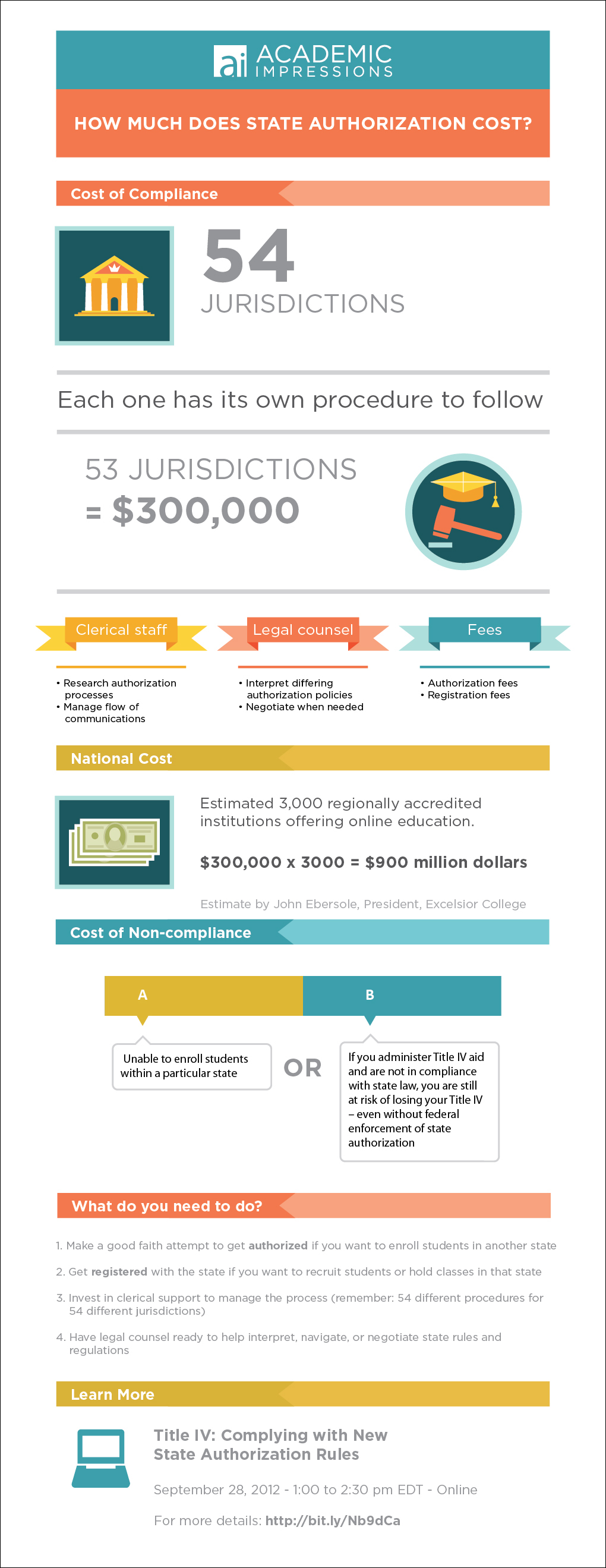 State Authorization Rule: Infographic