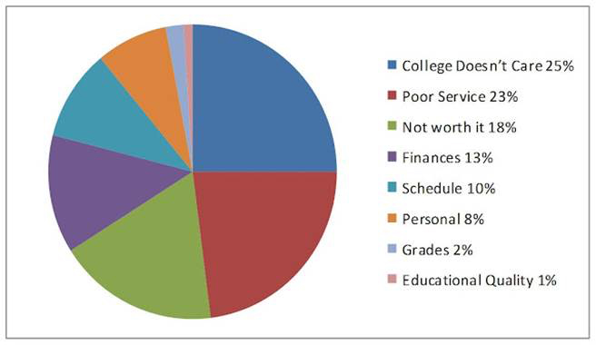 Data on reasons people leave college