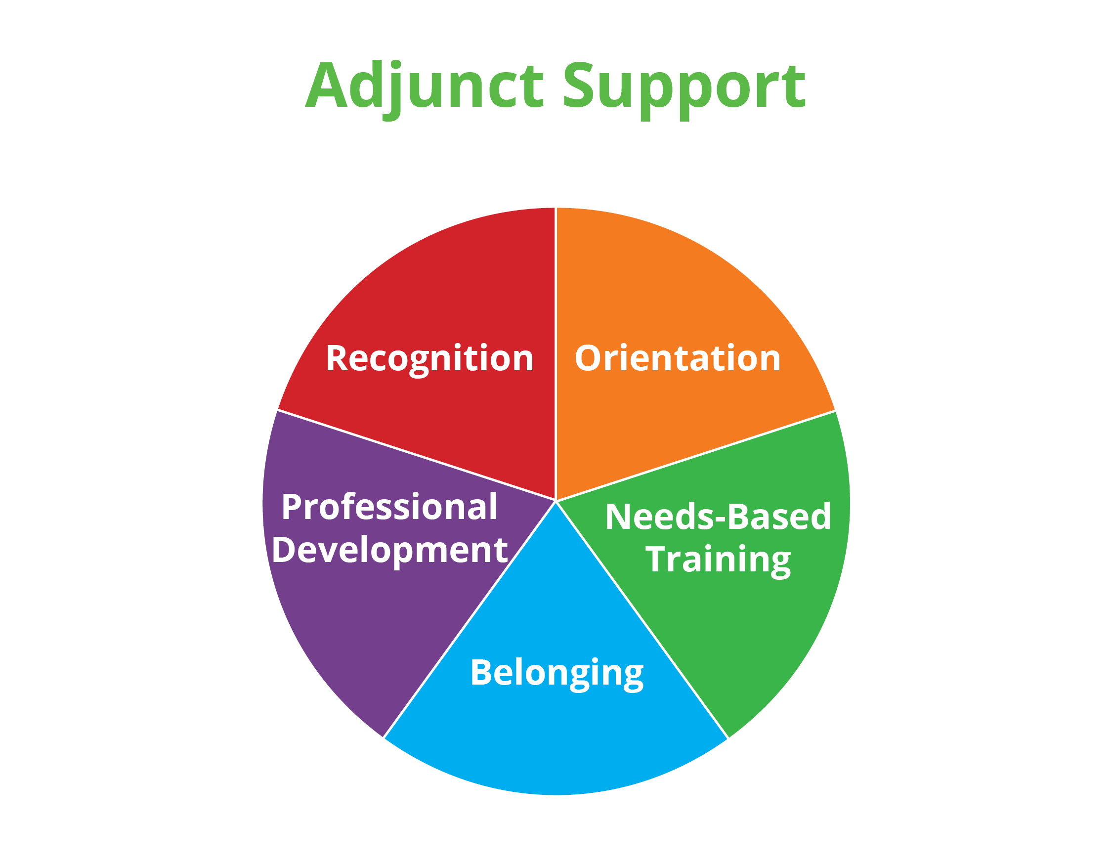 5 Forms of Support for Adjunct Faculty