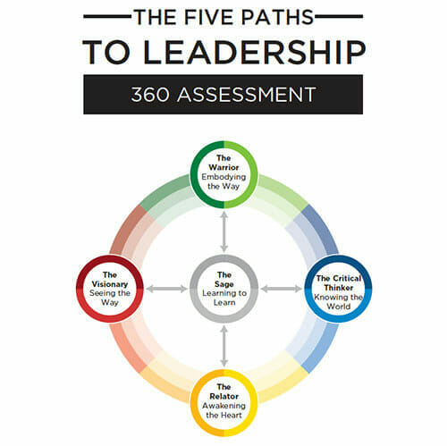 the five paths of leadership 360 assessment - four outer icons say The Warrior, The Visionary, The Critical Thinker, The Relator and the inner icon says The Sage