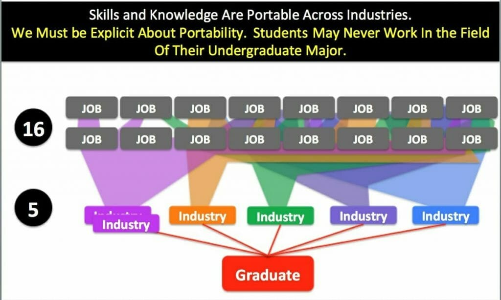 Graph: Portability of Jobs Across Industries
