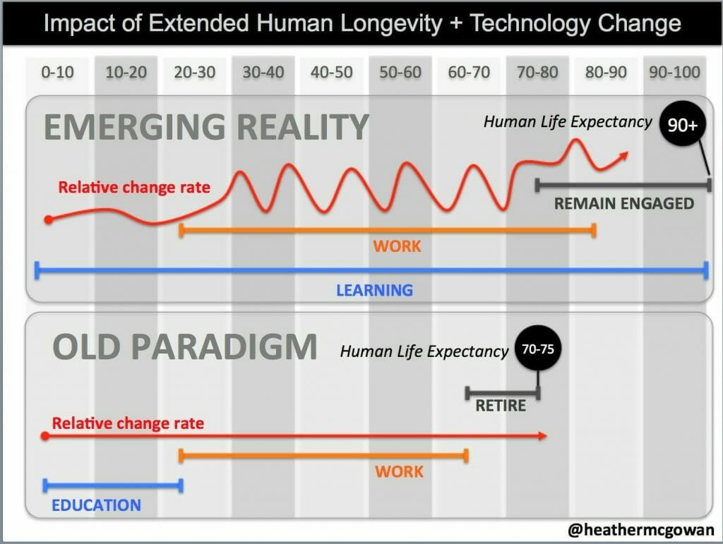 Graphic: Impact of Extended Human Longevity