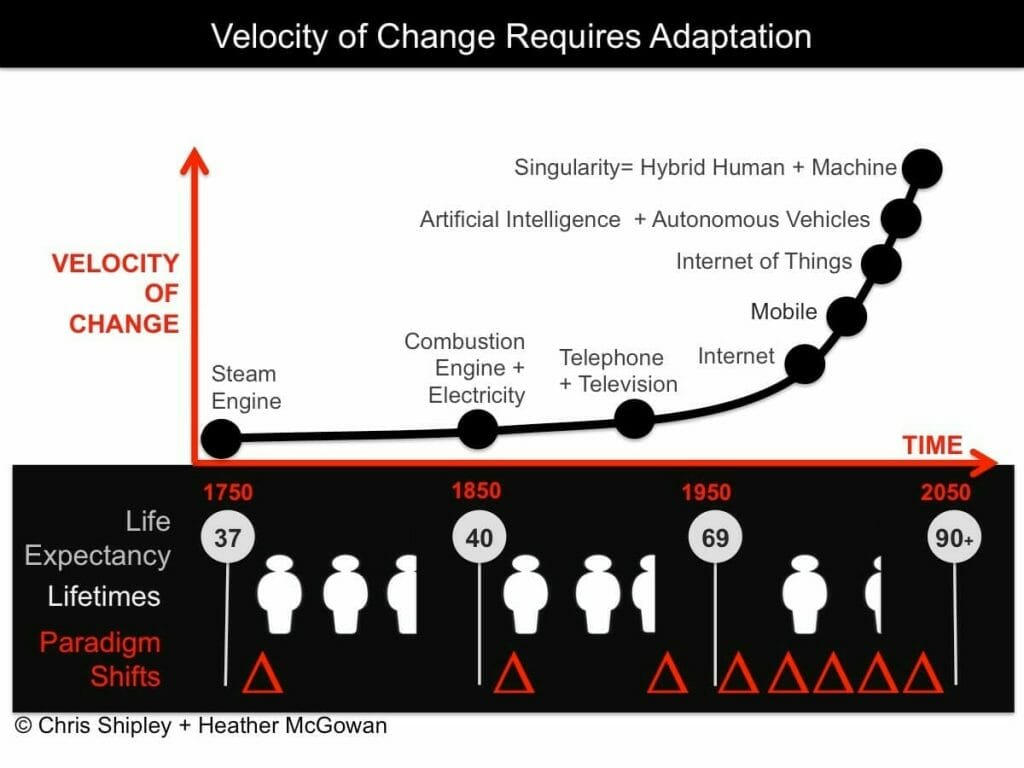 Graphic: Velocity of Change Requires Adaptation