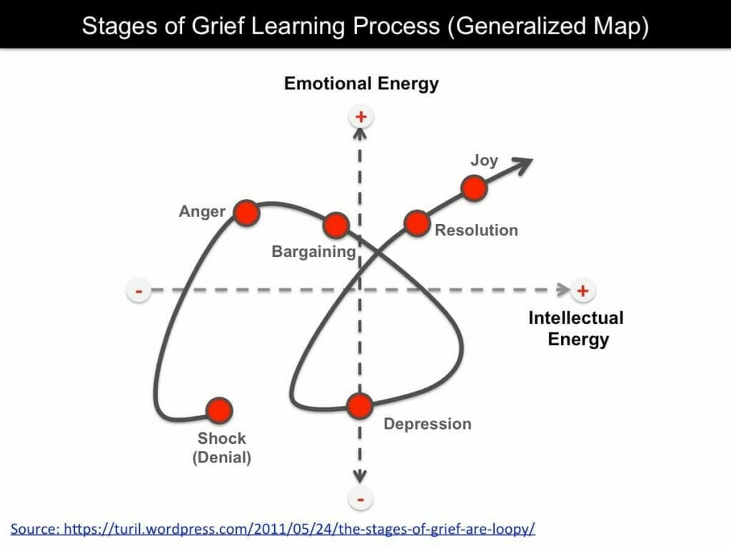 Graphic: Stages of Grief - Learning Process