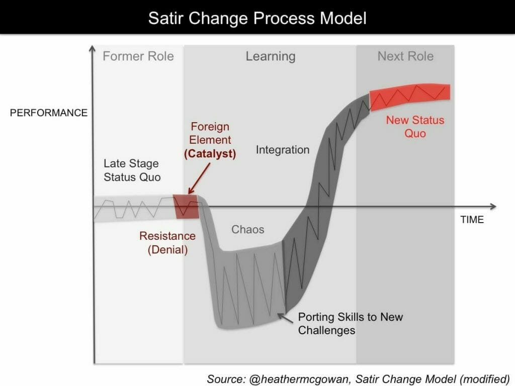 Satir Change Process Model