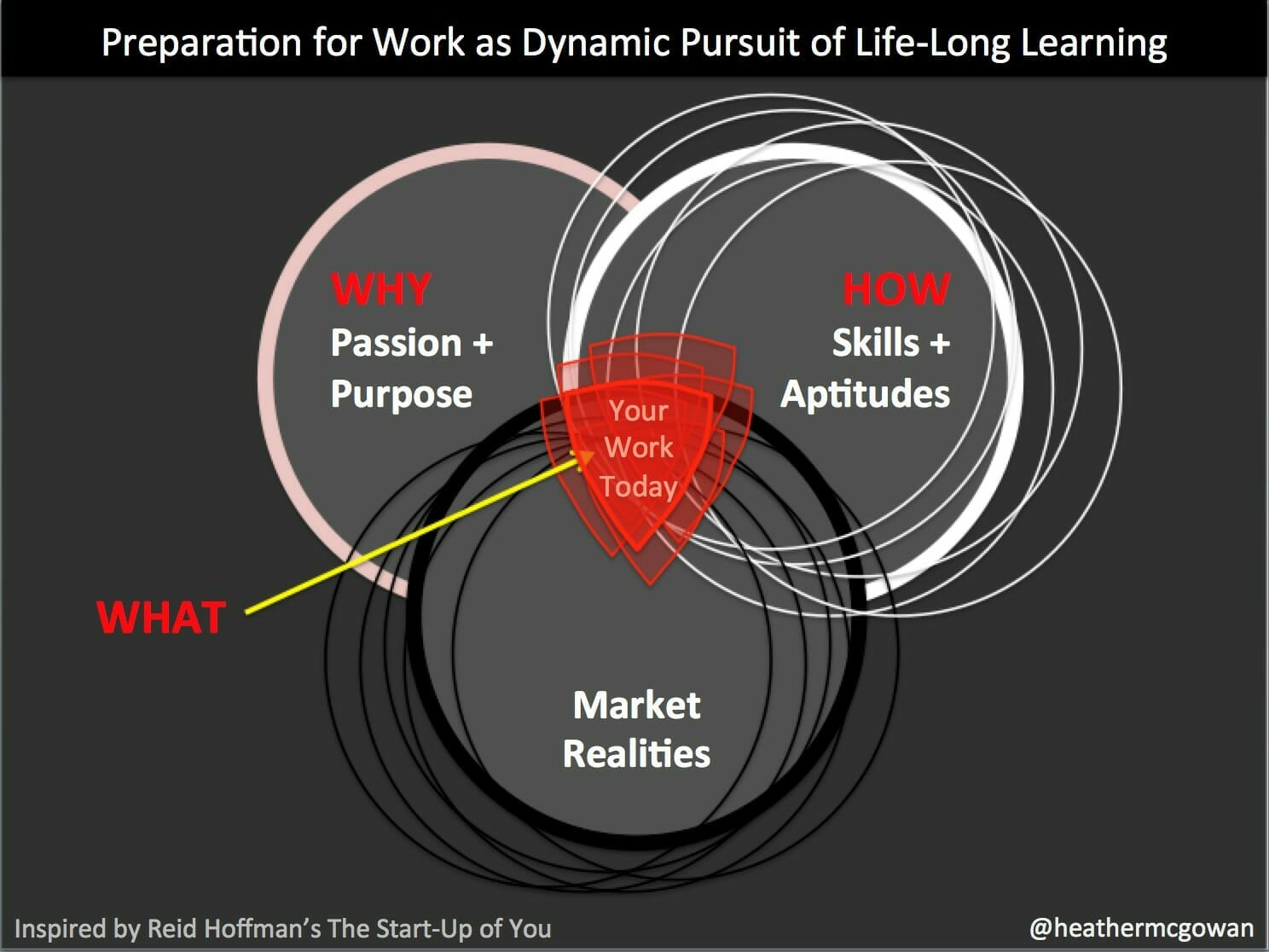 Preparation for Work as Dynamic Pursuit of Lifelong Learning