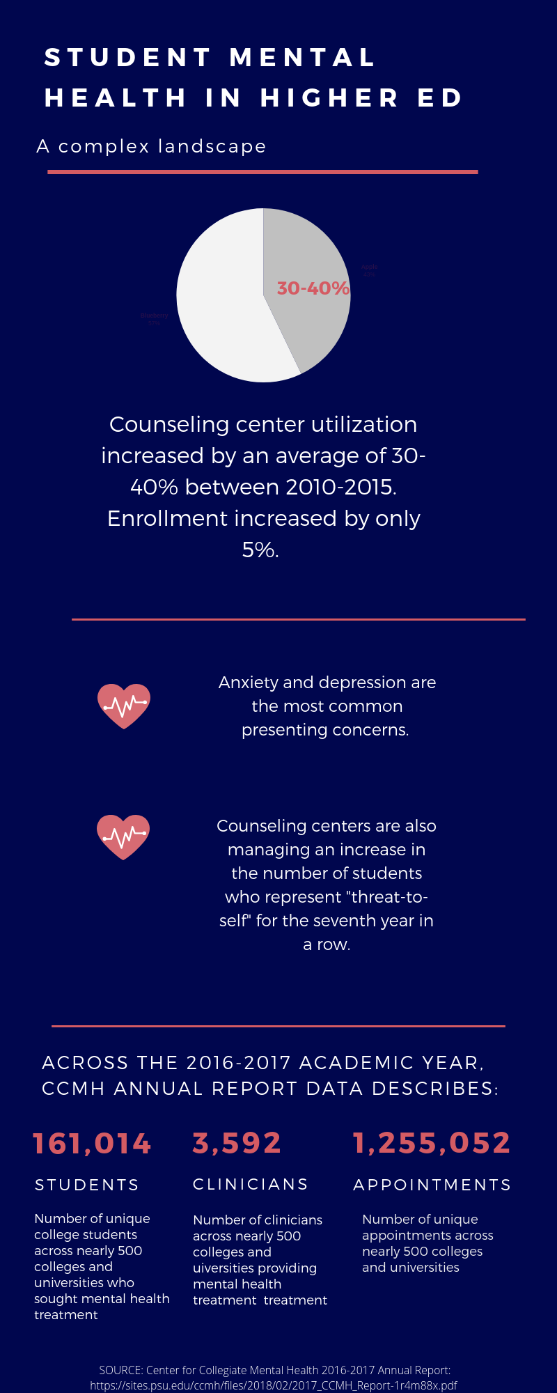 Mental Health on Campus - Infographic