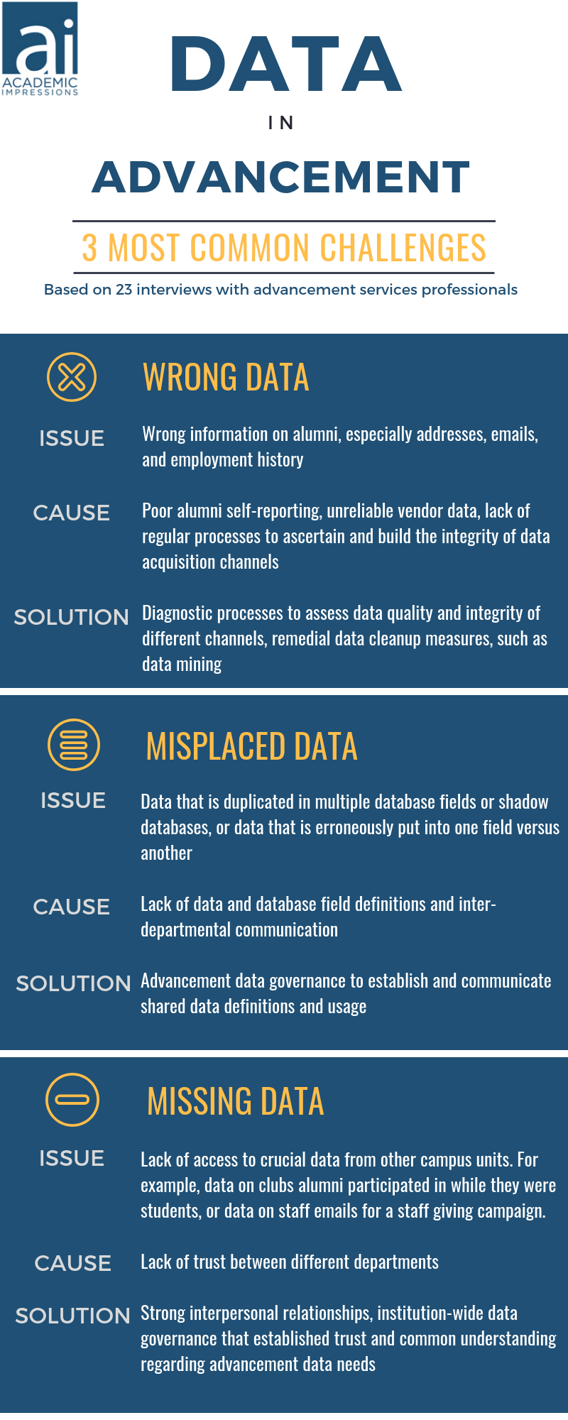 Donor Database: Infographic