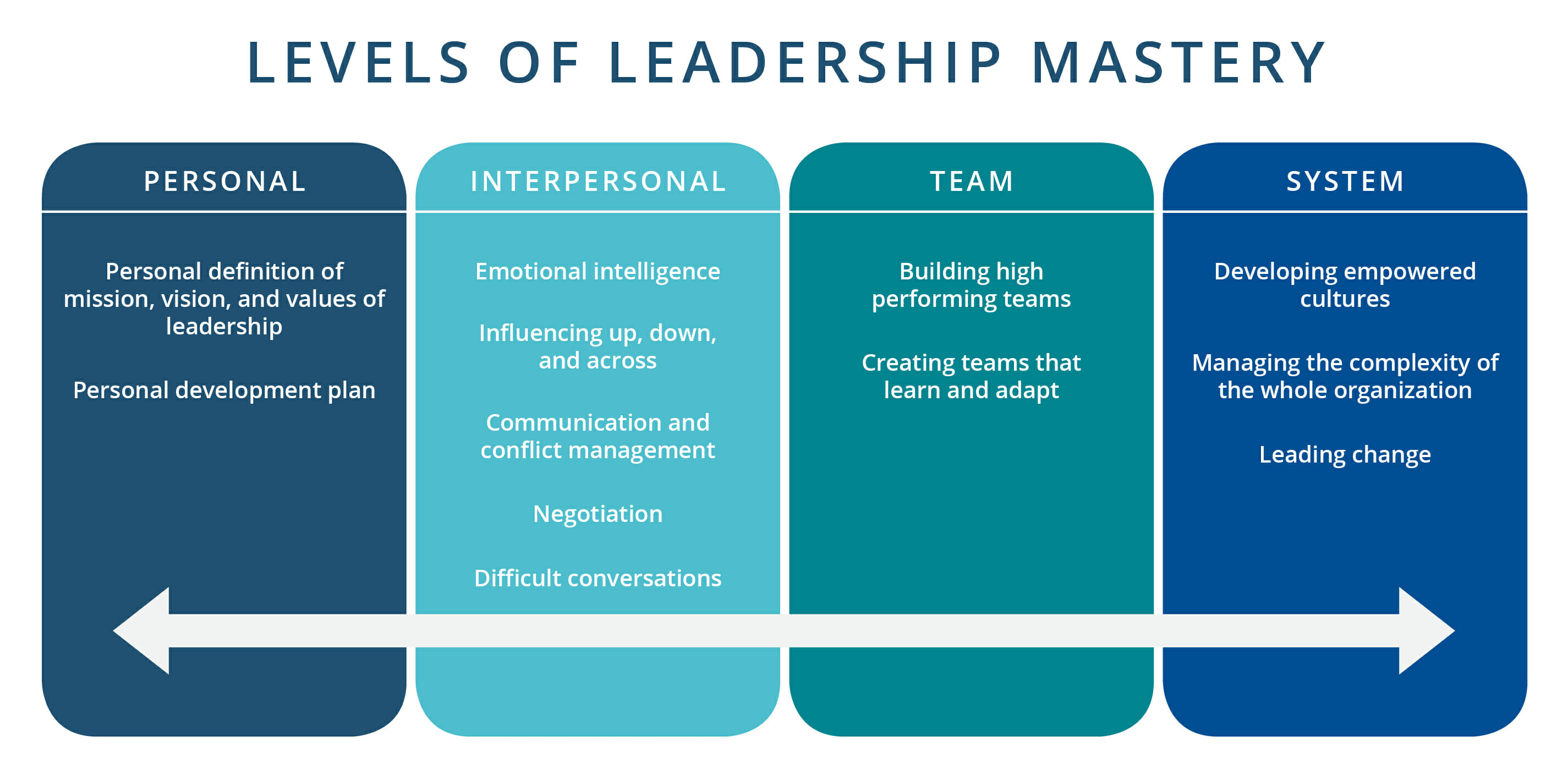 Levels of Leadership Mastery - Clint Sidle