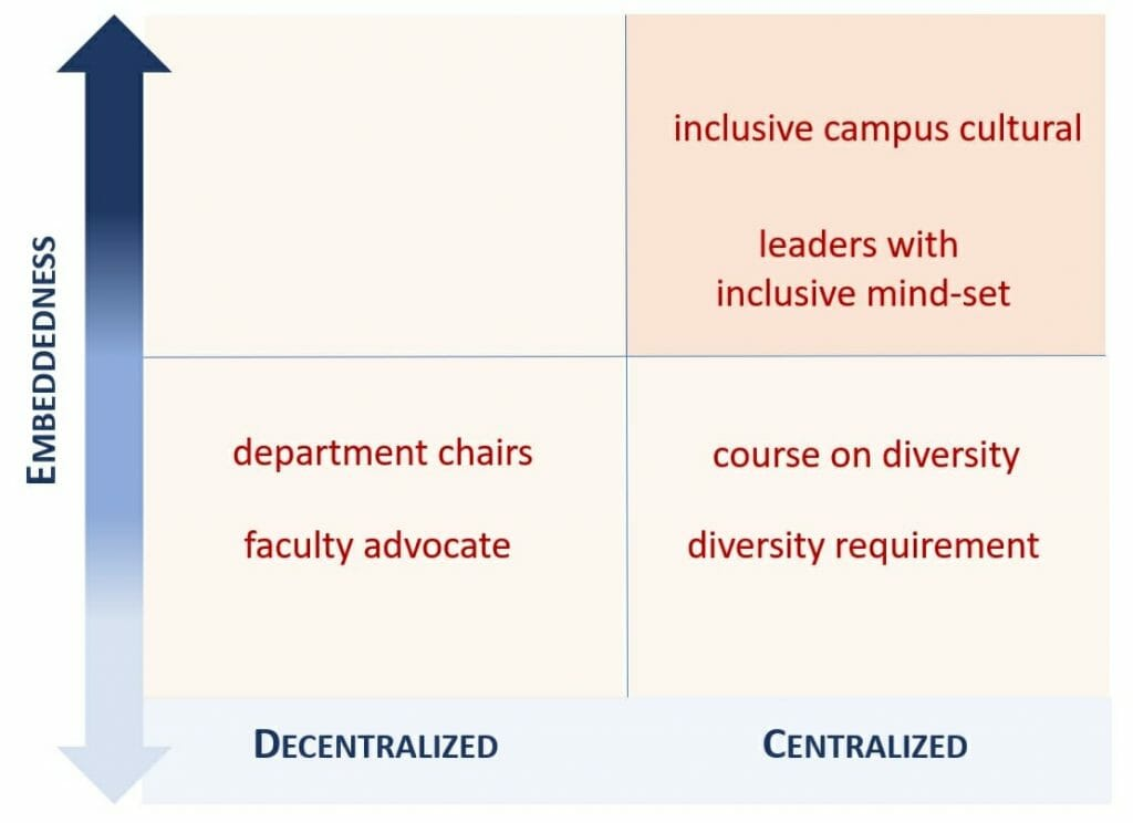 Graphic depicting the embeddedness of culturally relevant pedagogy in centralized and dencentralized contexts