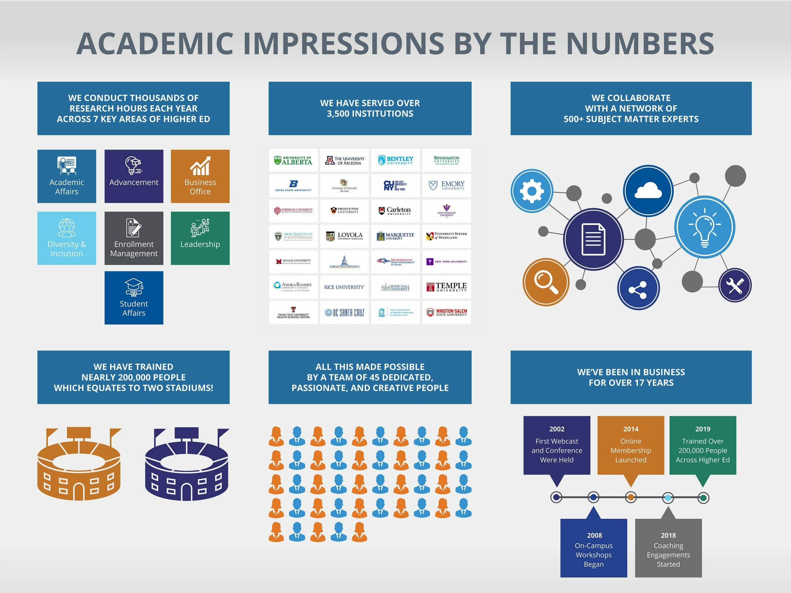 Infographic providing highlights of Academic Impressions milestones