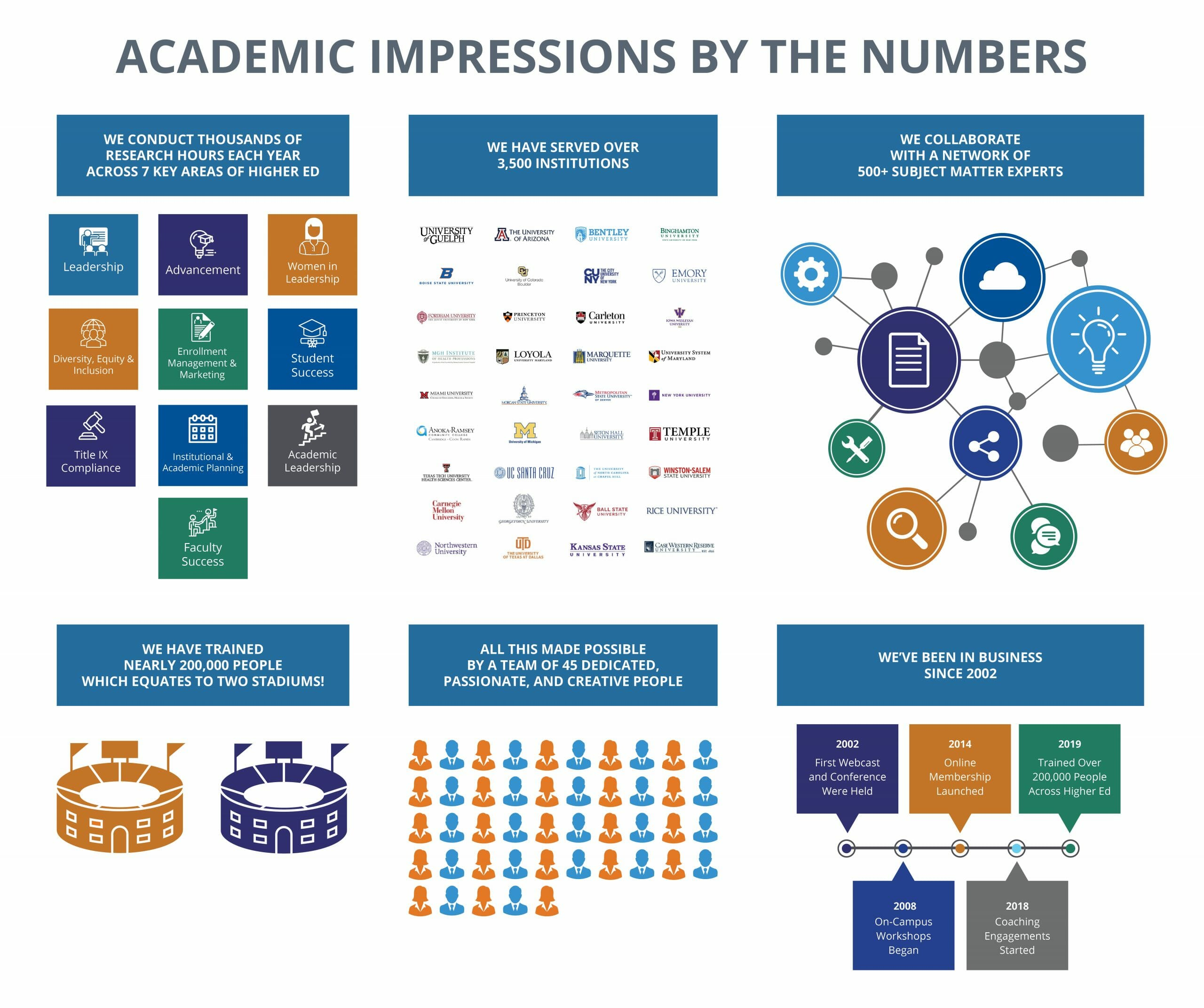 Infographic showing key metrics concerning the history of Academic Impressions
