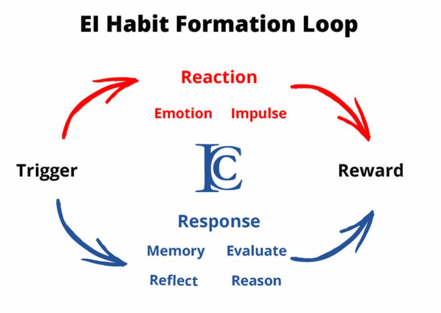 EI Habit Formation Loop