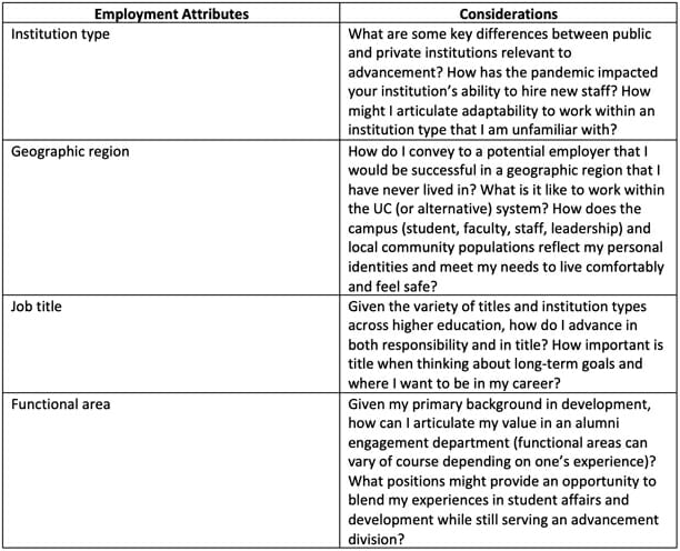 Employment Attributes and Considerations table