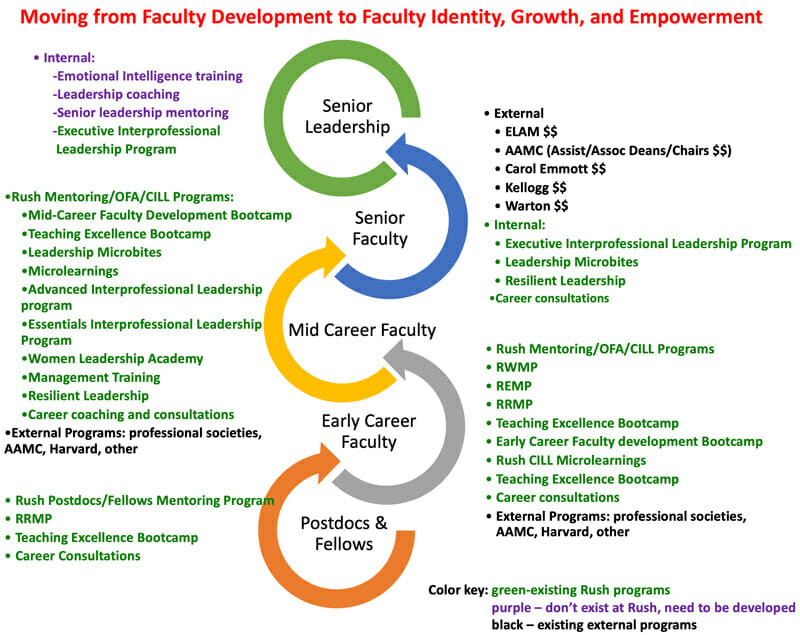 Moving from Faculty Development to Faculty Identity, Growth, and Empowerment graphic