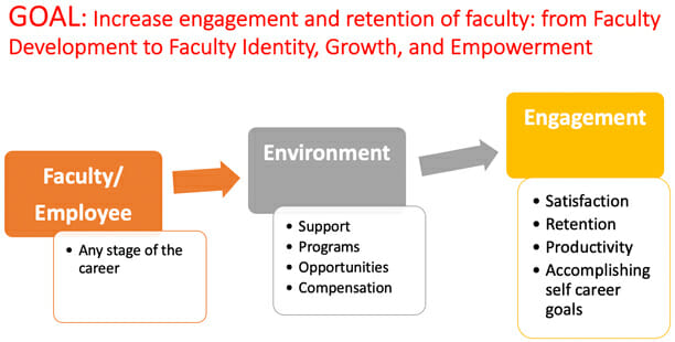 Increase engagement and retention of faculty graphic