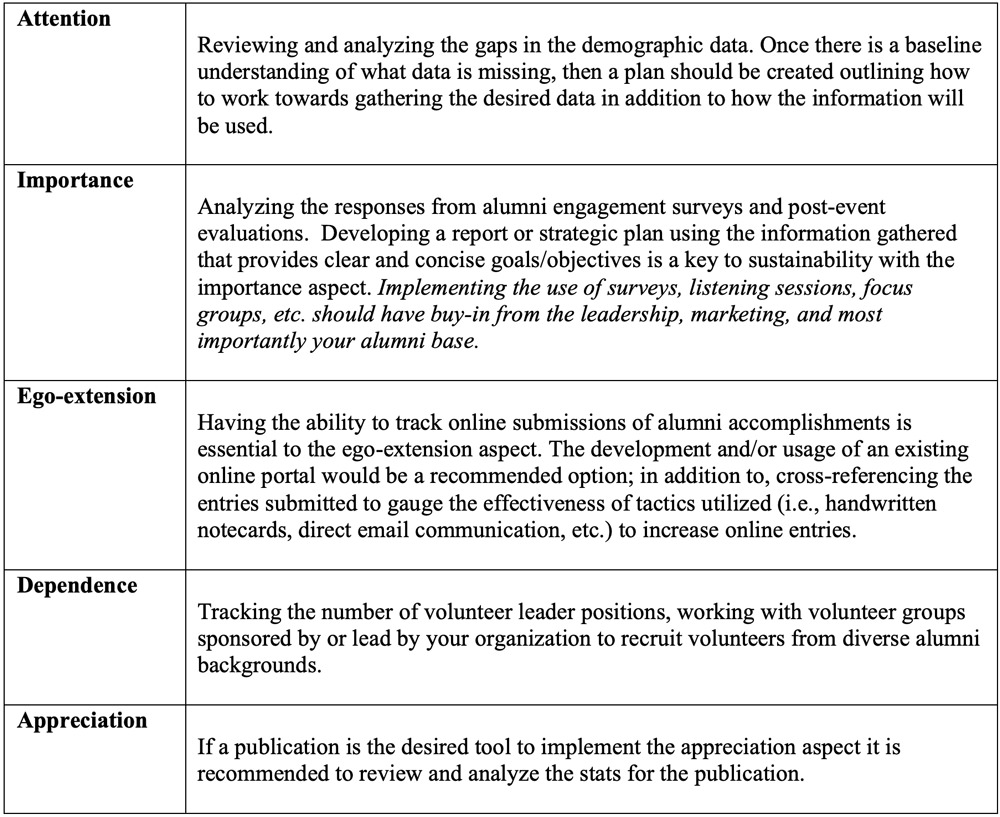 Measurement and Sustainability of the Five Aspects